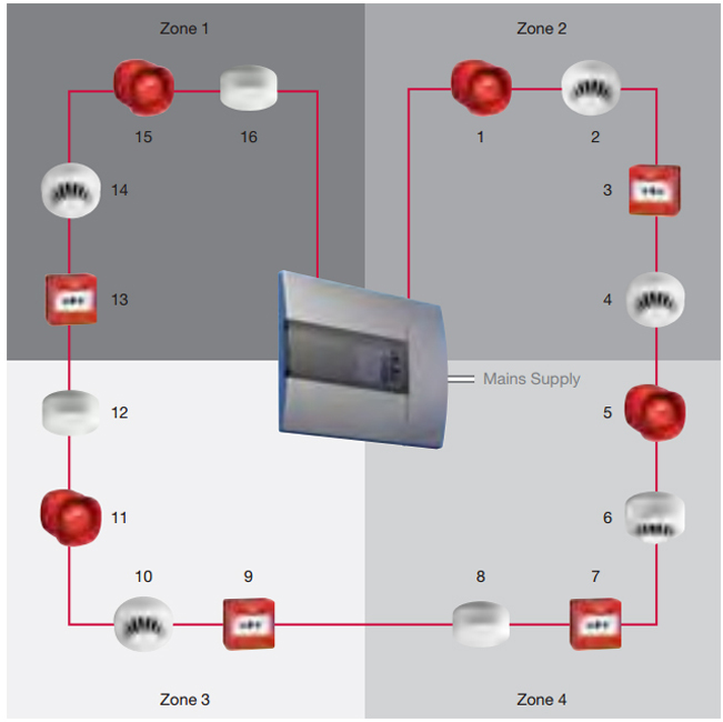 Nec And Optical Fiber Cable And Raceway Rules furthermore Fas Addressable also Video together with 2 besides Wireless Home Alarm Systems. on fire alarm wiring diagram